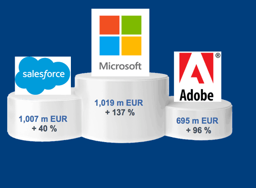 PAC Ranking on SaaS in Europe, the Middle East and Africa