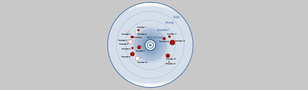 PAC RADAR - Leading providers of SaaS implementation and integration Services in Europe 1017