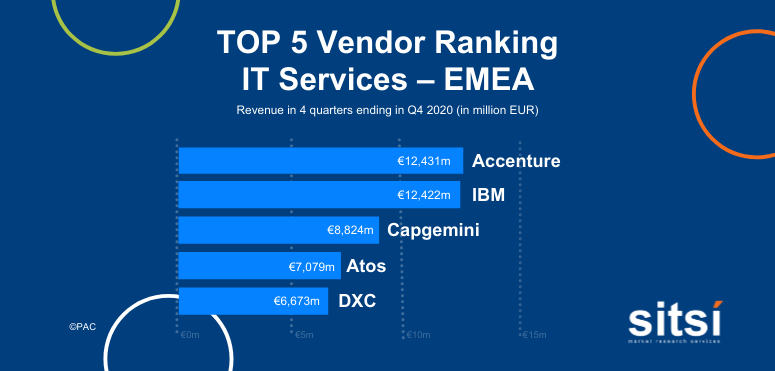 Leading providers of IT services - EMEA