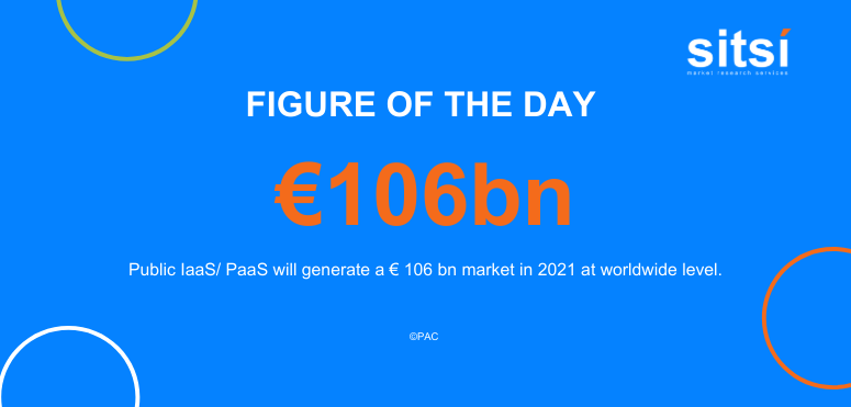 Figure of the day: Public IaaS/ PaaS