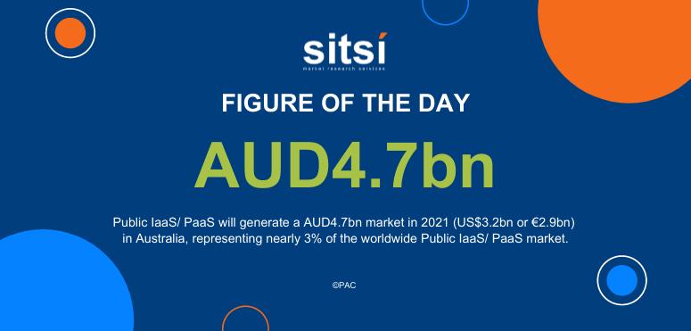 Figure of the Day: Australian market for Public IaaS/ PaaS