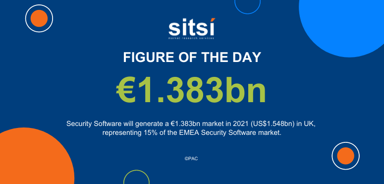 Figure of the day: Security Software in the UK