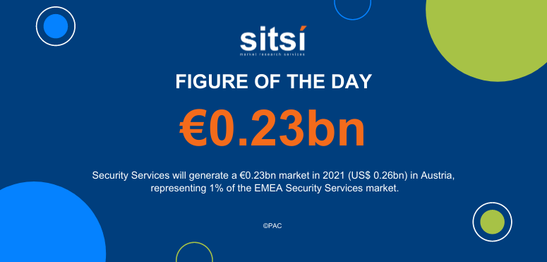 Figure of the day: Security Services in Austria