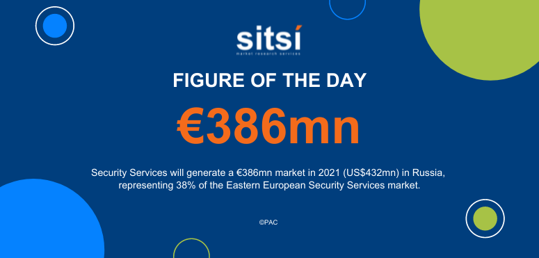 Figure of the day: Security Services in Russia