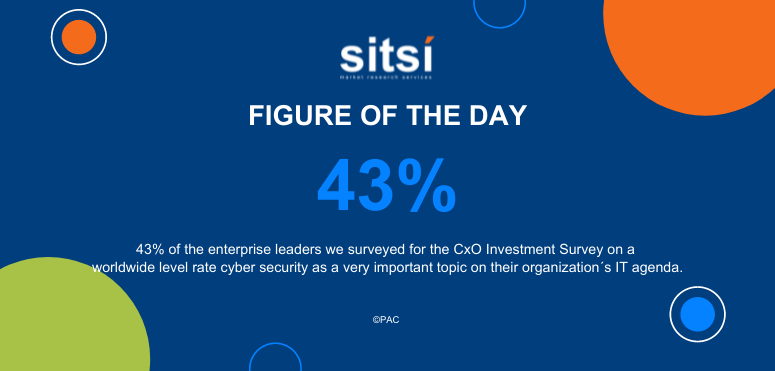 Figure of the day: Cyber Security on the CxO IT agenda - CxO survey - worldwide