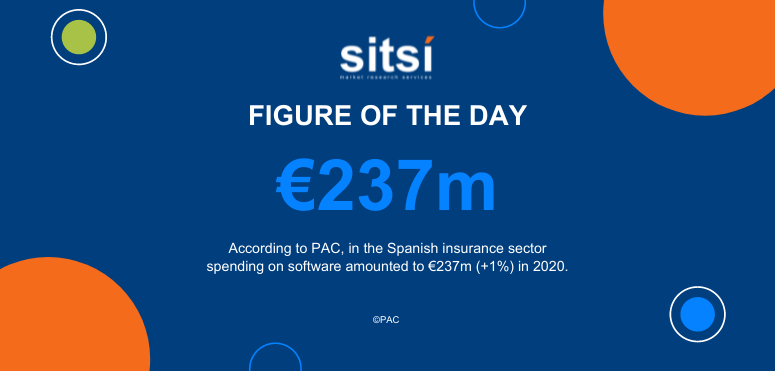 Figure of the day: Spending on software - insurance sector - Spain