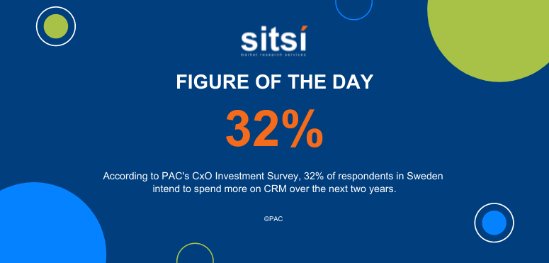 Figure of the day: IT spending on CRM - CxO survey - Sweden