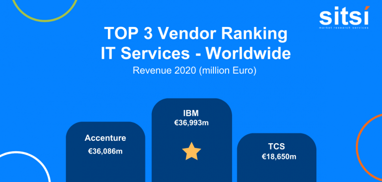 Vendor ranking of the week: Leading providers of IT services - worldwide
