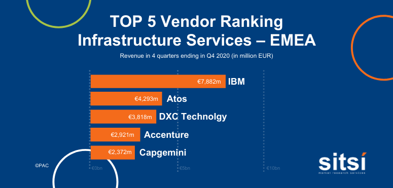 Leading providers of infrastructure services - EMEA