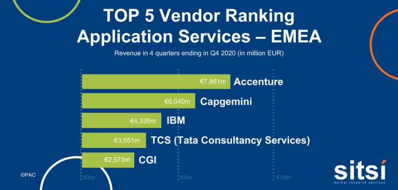 Leading providers of application services - EMEA