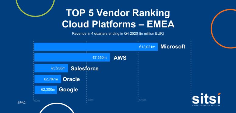 Leading provider of Cloud Platforms - EMEA
