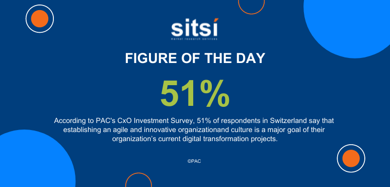 Figure of the day: Agility and Innovation - CxO survey - Switzerland