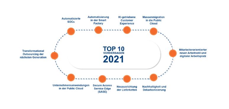PAC Predictions 2021: Mitarbeiterorientierter neuer Arbeitsstil und digitaler Arbeitsplatz