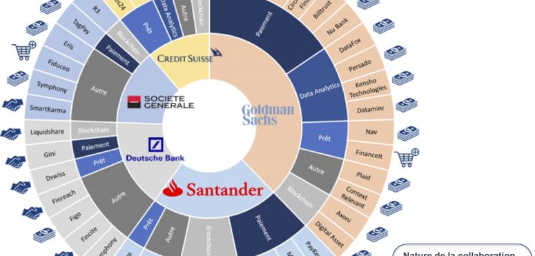 Les banques et leurs partenaires doivent considérer l'IA comme un levier indispensable