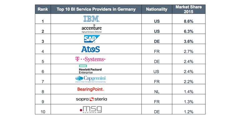 Growth in the double digits: Ranking of the BI service providers in Germany