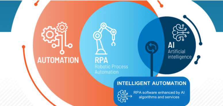 Understanding robotic process automation, artificial intelligence and intelligent automation