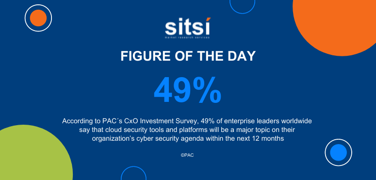 Figure of the day: Cloud security tools and platforms - CxO survey - worldwide