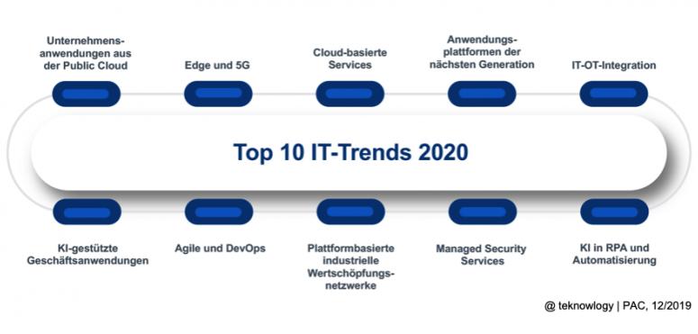 Die Top 10 IT-Trends für 2020 - Teil 1: Prognose für den europäischen Markt für IT-Dienstleistungen