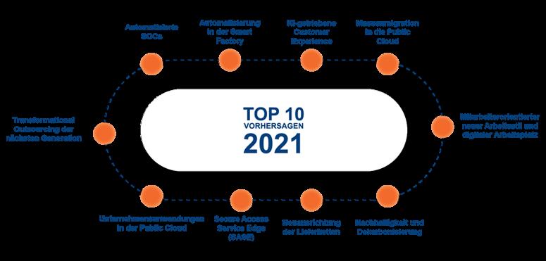 PAC Predictions 2021: Automatisierte SOCs sind im Kommen, da Cyber-Security-Kapazitäten ins Blickfeld der Vorstände rücken