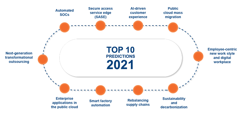 PAC Predictions 2021: Automated SOCs – as cyber security capabilities become the main source of C-Suite focus, expect to see automated SOCs