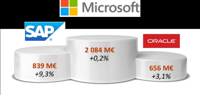 Classement des éditeurs de logiciels en France : Microsoft domine, SAP tire la croissance