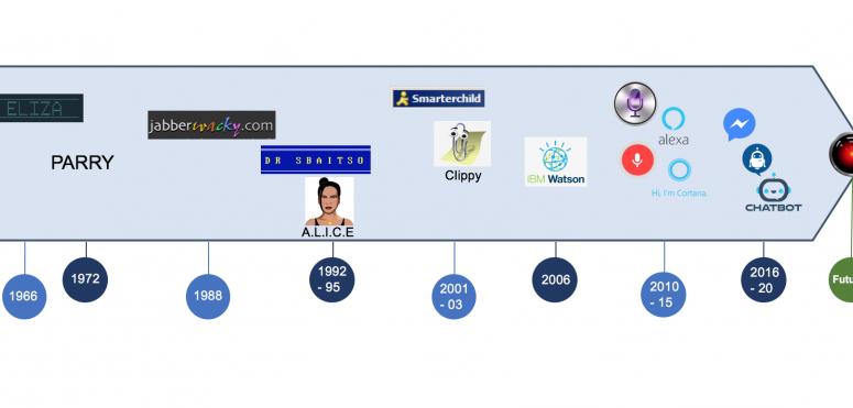 Les chatbots s'imposent comme l'interface principale de l'ère digitale