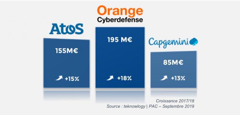 Cyber-sécurité : la France dans le peloton de tête d'un marché atypique