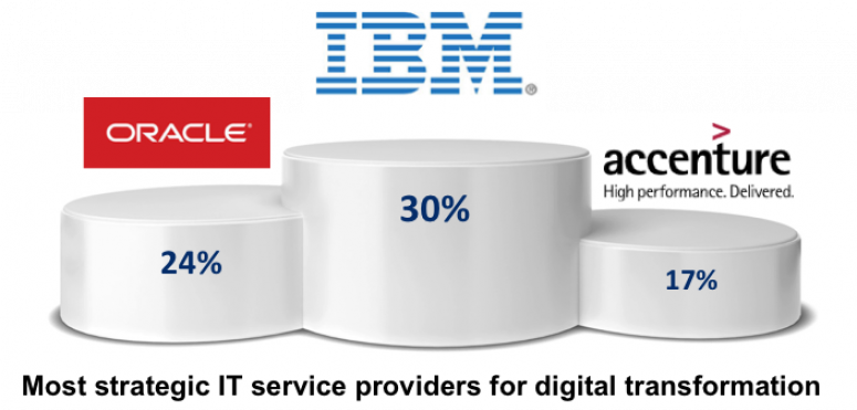 Les ESN peuvent être les partenaires privilégiés de la transformation numérique