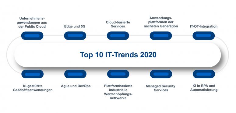 Die Top 10 IT-Trends für 2020 (5) – Trend 4: Unternehmensanwendungen wandern in die Public Cloud