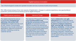 CXP's digital enterprise & IoT research