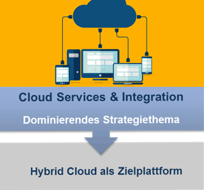 Cloud Services & Integration