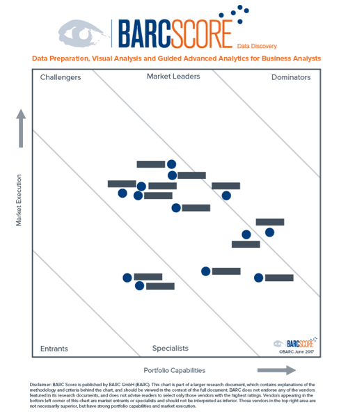 New Barc Score Examines The Data Discovery Market
