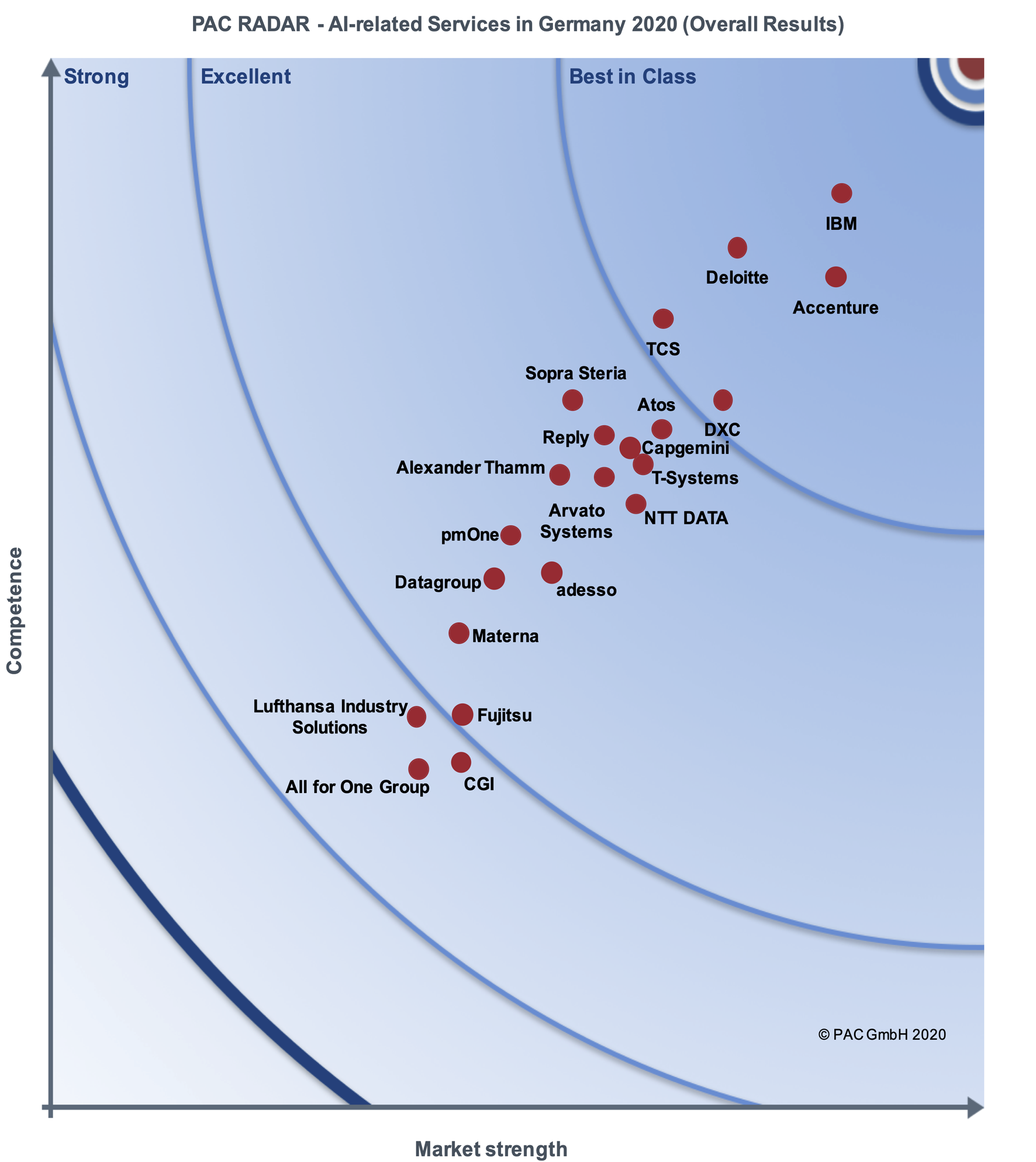 "PAC INNOVATION RADAR ""AI-related Services in Germany 2020 – Overall Results"", PAC, 2020"