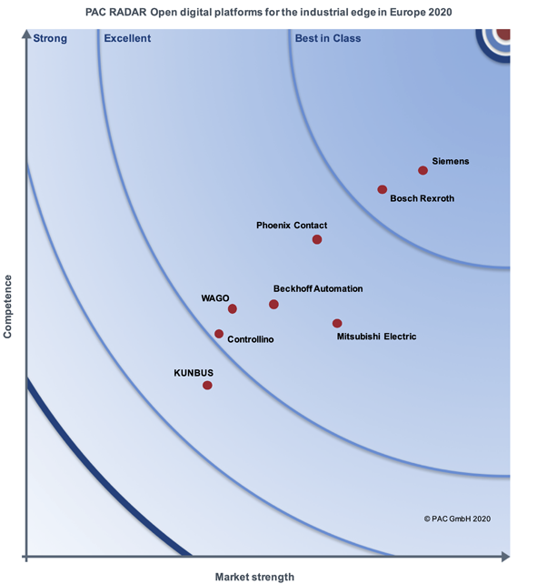 PAC INNOVATION RADAR Open Digital Platforms for the Industrial Edge, PAC, 2020