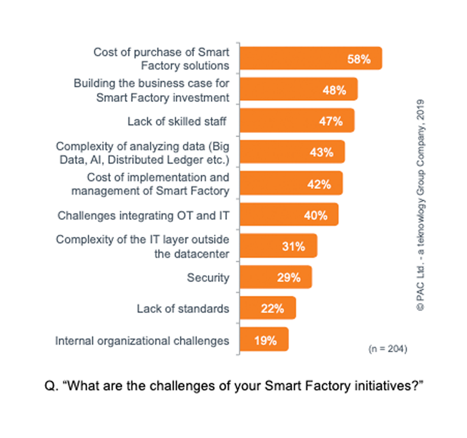 """What are the challenges of your Smart Factory initiatives?"""