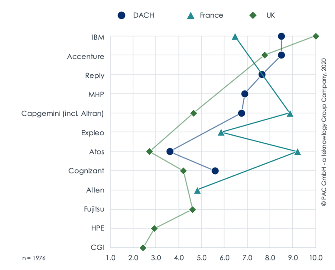 Figure: Competitiveness – providers of IoT Consulting & System Integration – DACH, France, and UK