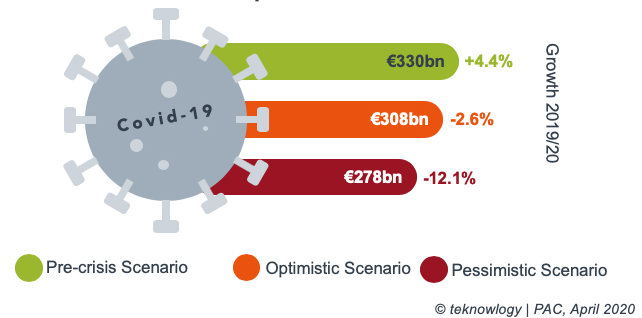 This graphic shows the estimated growth rate of the software and ITServices market in Western Europe in 2020, based on a optimistic/pessimistic market scenario.
