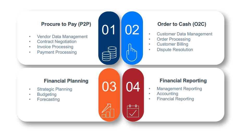 Hotspots for AI implementation in Finance & Procurement
