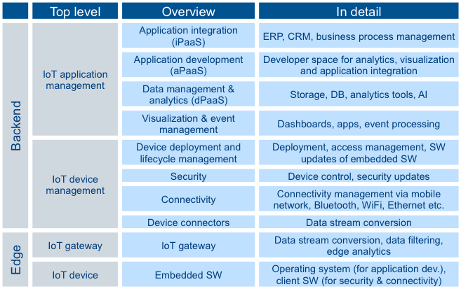 Functional aspects of IoT platforms
