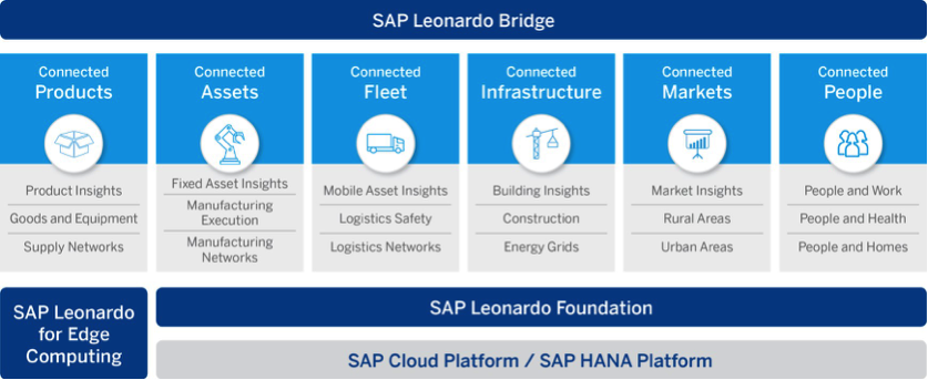 Sap Introduces Its Iot Portfolio Is Leonardo A Big Step