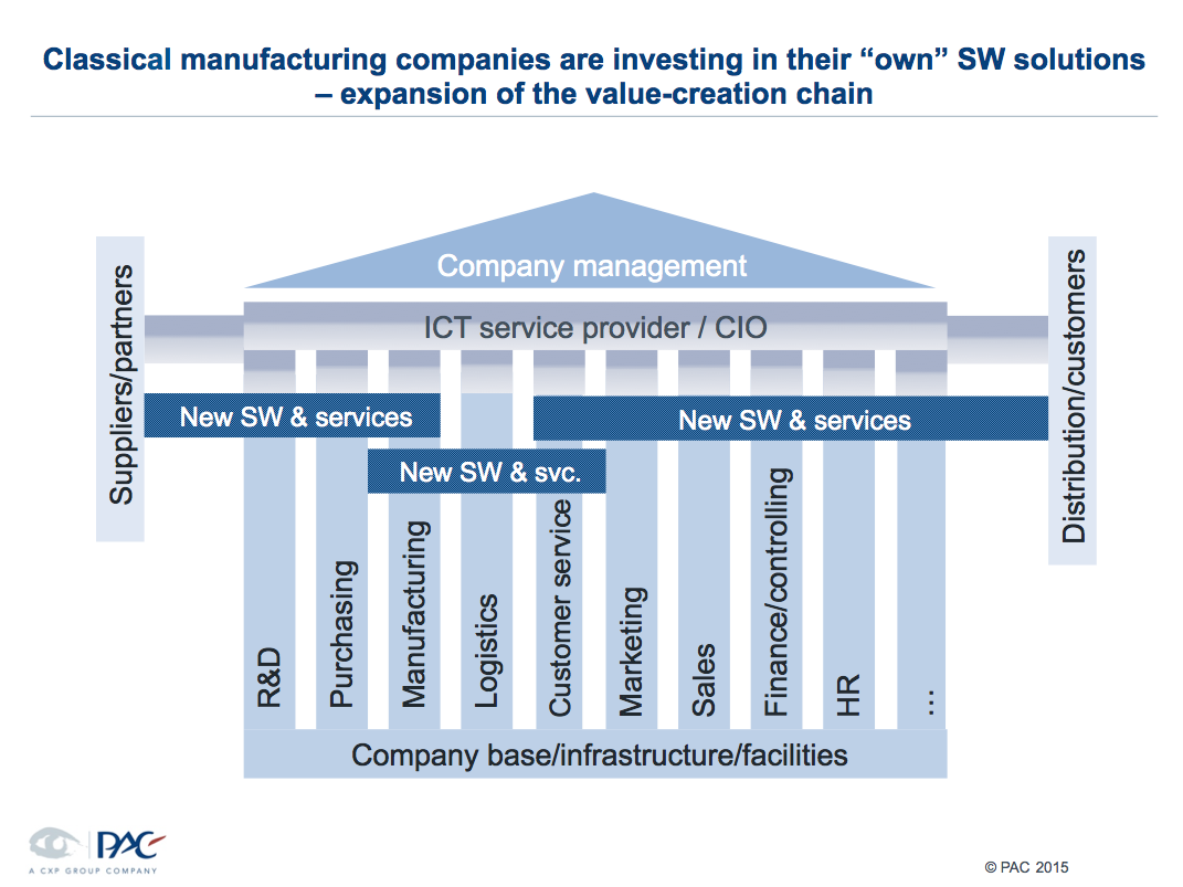 Industrial companies continue to buy software companies - a clear