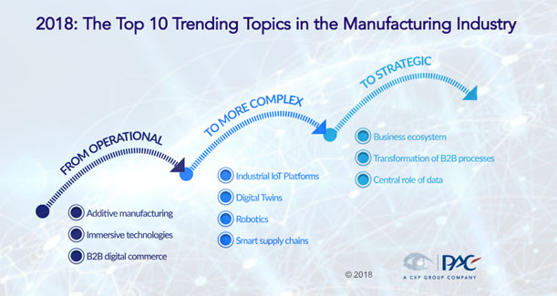 2018: The top ten trending Topics in the manufactoring industry