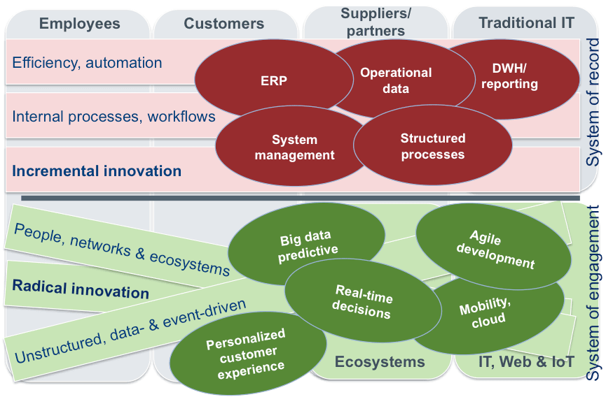 The current perspective of IT systems - ERP - digital