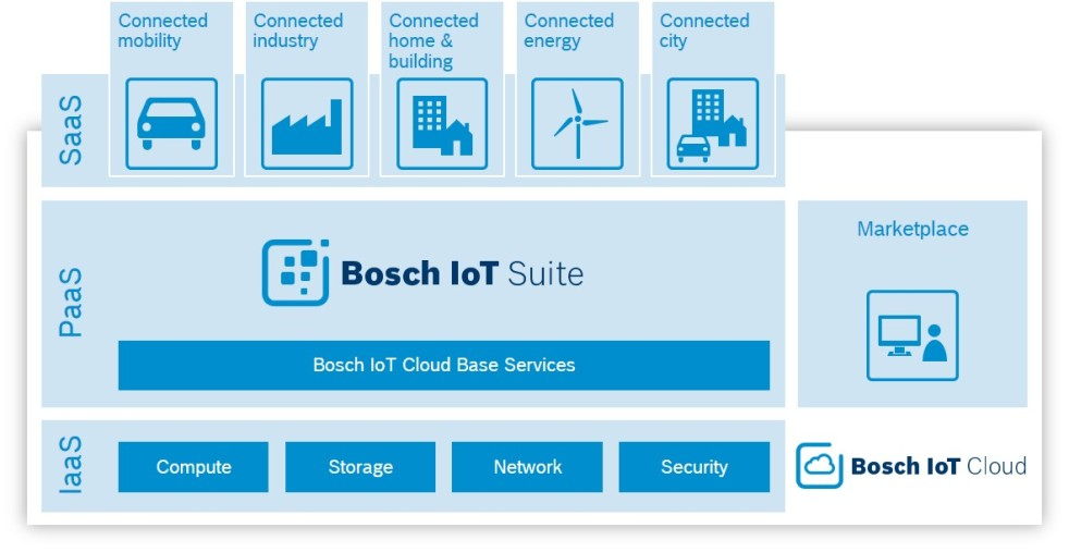 The three layers of the Bosch IoT Cloud