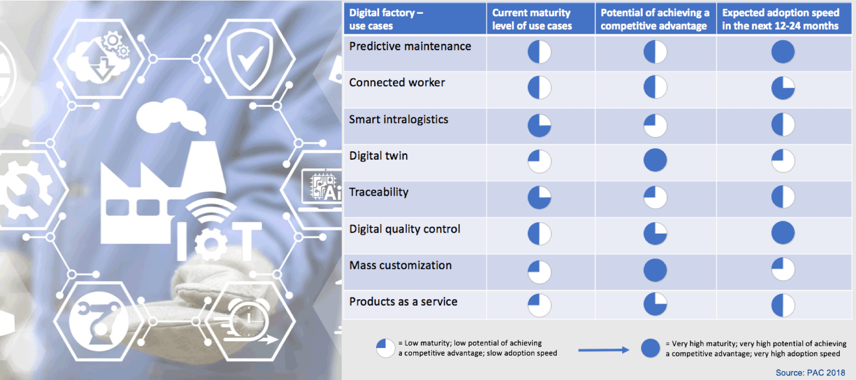 Digital Factory classification use cases