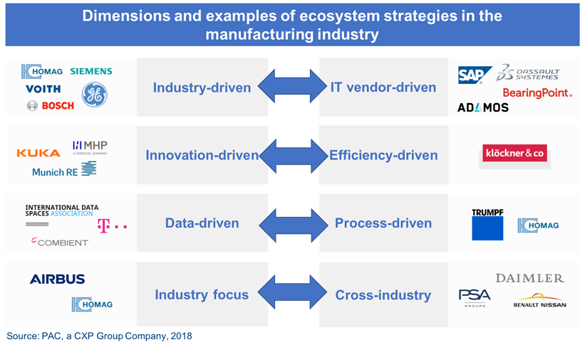 Dimensions and examples of ecosystem strategies in the manufacturing industry